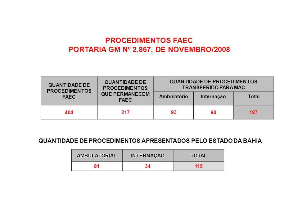 PROCEDIMENTOS FAEC PORTARIA GM Nº 2.867, DE NOVEMBRO/2008 QUANTIDADE DE PROCEDIMENTOS FAEC QUANTIDADE DE PROCEDIMENTOS QUE PERMANECEM FAEC QUANTIDADE