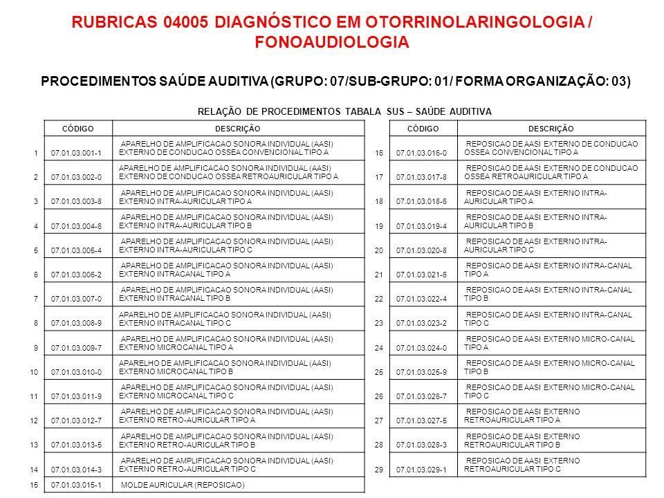CÓDIGODESCRIÇÃOAMBULATÓRIOVALOR ANOVALOR MÊS 0701030046 APARELHO DE AMPLIFICACAO SONORA INDIVIDUAL (AASI) EXTERNO INTRA-AURICULAR TIPO B2.100,00 175,00 0701030070 APARELHO DE AMPLIFICACAO SONORA INDIVIDUAL (AASI) EXTERNO INTRACANAL TIPO B123.900,00 10.325,00 0701030089 APARELHO DE AMPLIFICACAO SONORA INDIVIDUAL (AASI) EXTERNO INTRACANAL TIPO C290.400,00 24.200,00 0701030100 APARELHO DE AMPLIFICACAO SONORA INDIVIDUAL (AASI) EXTERNO MICROCANAL TIPO B69.300,00 5.775,00 0701030119 APARELHO DE AMPLIFICACAO SONORA INDIVIDUAL (AASI) EXTERNO MICROCANAL TIPO C89.100,00 7.425,00 0701030127 APARELHO DE AMPLIFICACAO SONORA INDIVIDUAL (AASI) EXTERNO RETRO-AURICULAR TIPO A806.400,00 67.200,00 0701030135 APARELHO DE AMPLIFICACAO SONORA INDIVIDUAL (AASI) EXTERNO RETRO-AURICULAR TIPO B1.186.500,00 98.875,00 0701030143 APARELHO DE AMPLIFICACAO SONORA INDIVIDUAL (AASI) EXTERNO RETRO-AURICULAR TIPO C2.435.400,00 202.950,00 0701030151 MOLDE AURICULAR (REPOSICAO)1.863,75 155,31 0701030194 REPOSICAO DE AASI EXTERNO INTRA-AURICULAR TIPO B2.100,00 175,00 0701030224 REPOSICAO DE AASI EXTERNO INTRA-CANAL TIPO B4.200,00 350,00 0701030232 REPOSICAO DE AASI EXTERNO INTRA-CANAL TIPO C6.600,00 550,00 0701030275 REPOSICAO DE AASI EXTERNO RETROAURICULAR TIPO A20.475,00 1.706,25 0701030283 REPOSICAO DE AASI EXTERNO RETROAURICULAR TIPO B10.500,00 875,00 0701030291 REPOSICAO DE AASI EXTERNO RETROAURICULAR TIPO C75.900,00 6.325,00 TOTAL5.124.738,75 427.061,56 PROCEDIMENTOS APRESENTADO NO ESTADO DA BAHIA PERÍODO: ABRIL À JULJO/2008 VALOR REPASSADO PELO M.S.