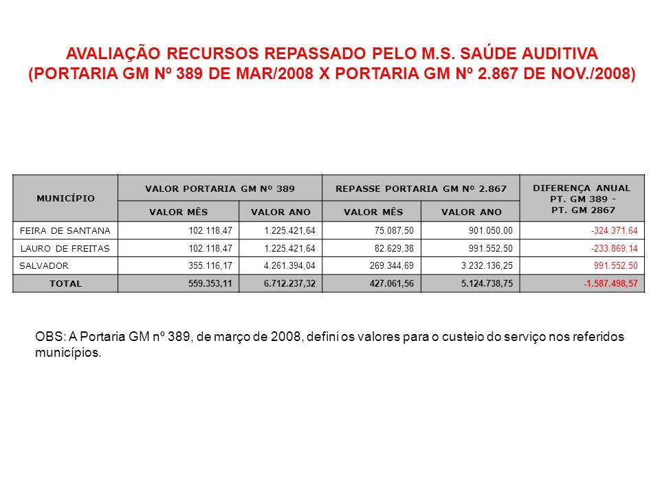 AVALIAÇÃO RECURSOS REPASSADO PELO M.S. SAÚDE AUDITIVA (PORTARIA GM Nº 389 DE MAR/2008 X PORTARIA GM Nº 2.867 DE NOV./2008) MUNICÍPIO VALOR PORTARIA GM