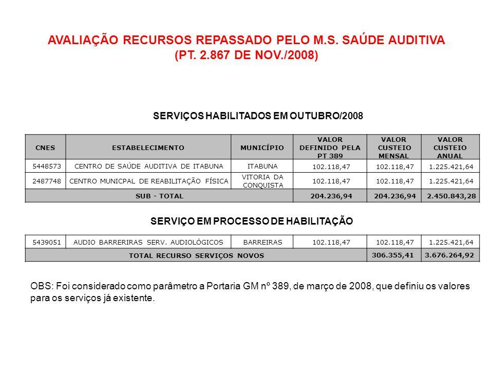 AVALIAÇÃO RECURSOS REPASSADO PELO M.S. SAÚDE AUDITIVA (PT. 2.867 DE NOV./2008) CNESESTABELECIMENTOMUNICÍPIO VALOR DEFINIDO PELA PT 389 VALOR CUSTEIO M
