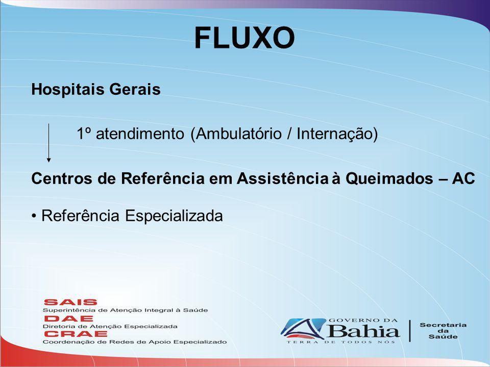 FLUXO Hospitais Gerais 1º atendimento (Ambulatório / Internação) Centros de Referência em Assistência à Queimados – AC Referência Especializada