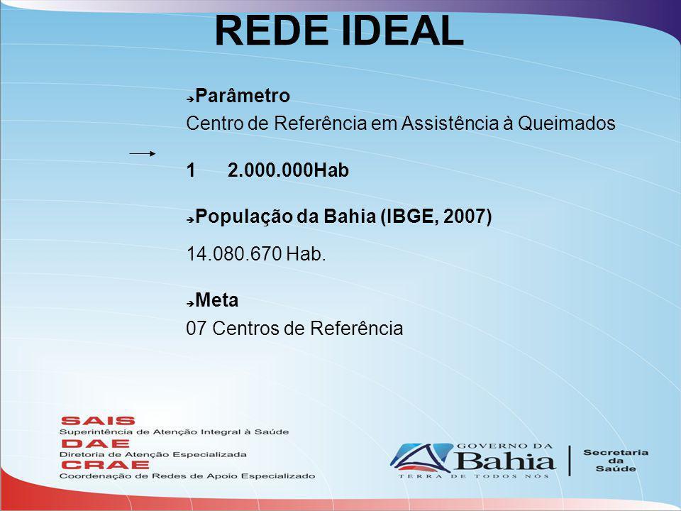 REDE IDEAL Parâmetro Centro de Referência em Assistência à Queimados 1 2.000.000Hab População da Bahia (IBGE, 2007) 14.080.670 Hab.