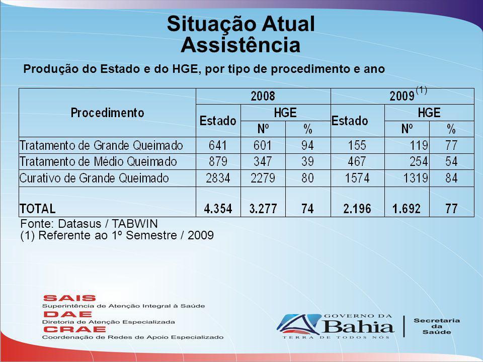 Situação Atual Assistência Fonte: Datasus / TABWIN (1) Referente ao 1º Semestre / 2009 Produção do Estado e do HGE, por tipo de procedimento e ano (1)