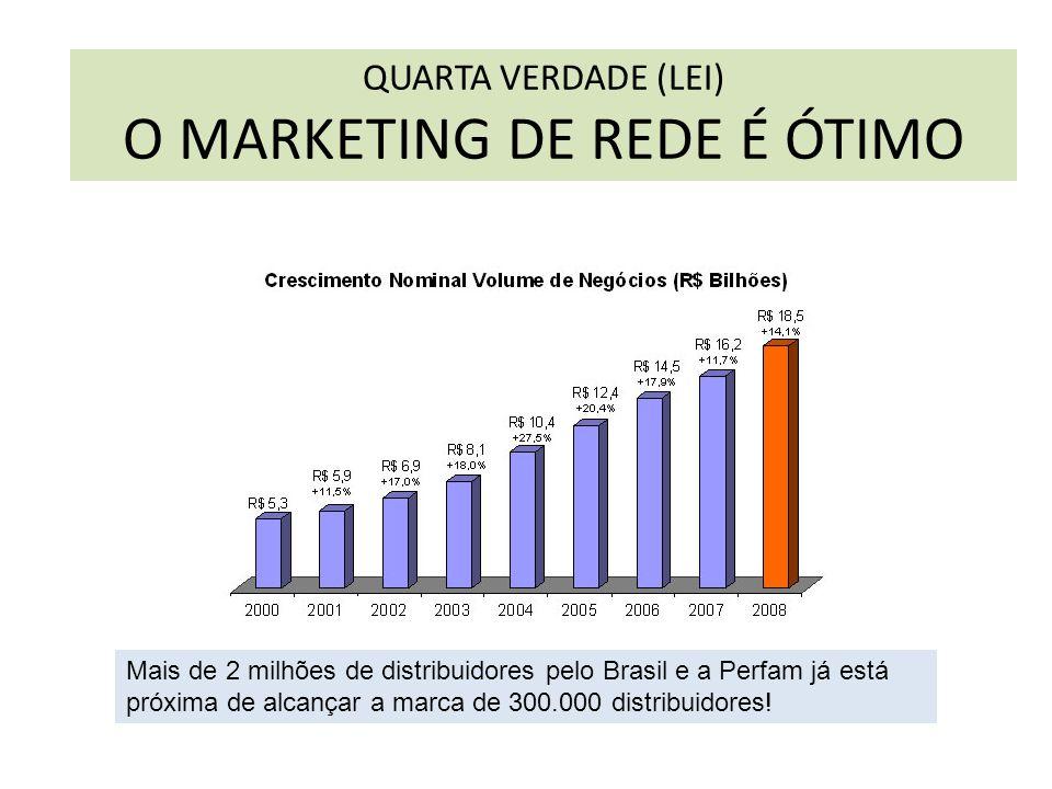 Mais de 2 milhões de distribuidores pelo Brasil e a Perfam já está próxima de alcançar a marca de 300.000 distribuidores! QUARTA VERDADE (LEI) O MARKE