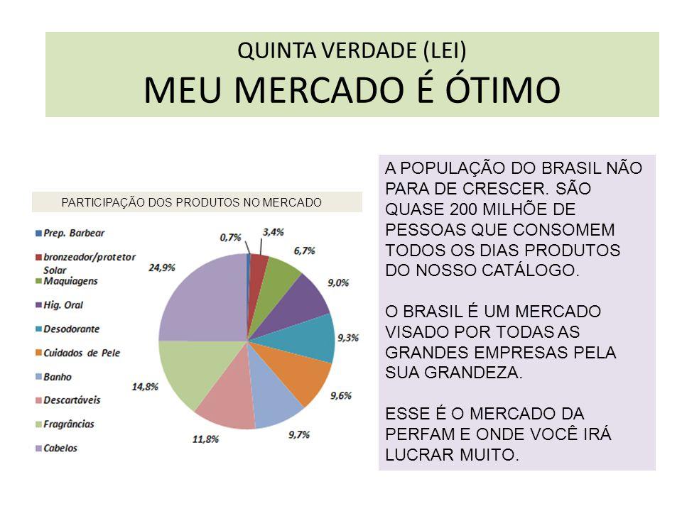 QUINTA VERDADE (LEI) MEU MERCADO É ÓTIMO A POPULAÇÃO DO BRASIL NÃO PARA DE CRESCER. SÃO QUASE 200 MILHÕE DE PESSOAS QUE CONSOMEM TODOS OS DIAS PRODUTO