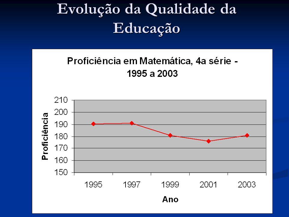 Evolução da Qualidade da Educação
