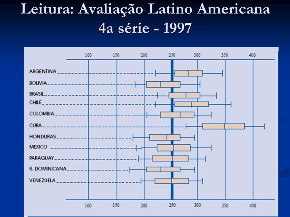Leitura: Avaliação Latino Americana 4a série - 1997