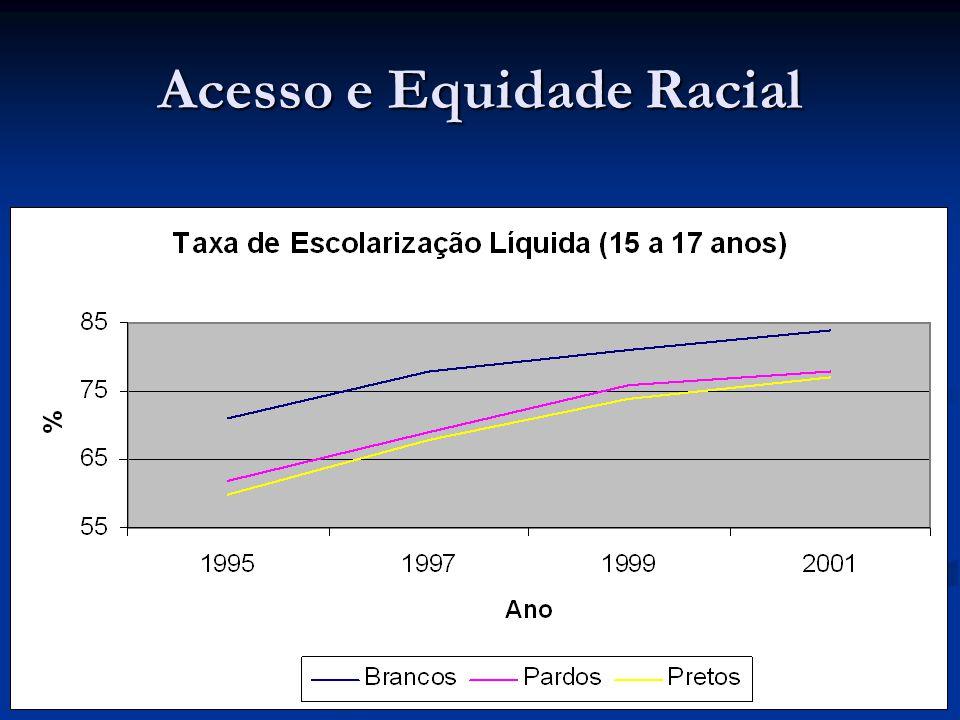 Desafios Fluxo parou de melhorar desde 1998 Fluxo parou de melhorar desde 1998 Problema no fluxo aumenta o custo de oportunidade para os candidatos ao Ensino Médio.