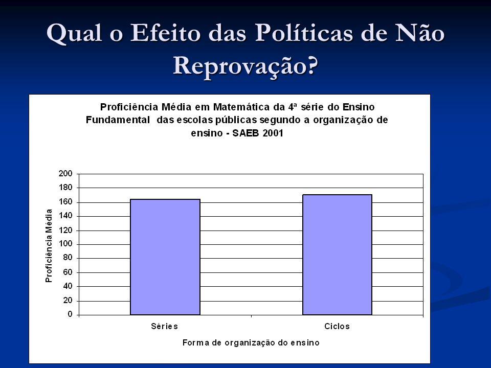 Qual o Efeito das Políticas de Não Reprovação?