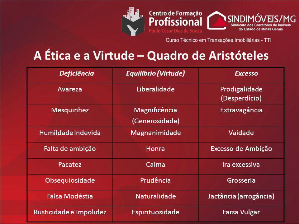 A Ética e a Virtude – Quadro de Aristóteles DeficiênciaEquilíbrio (Virtude) Excesso AvarezaLiberalidadeProdigalidade (Desperdício) MesquinhezMagnificê