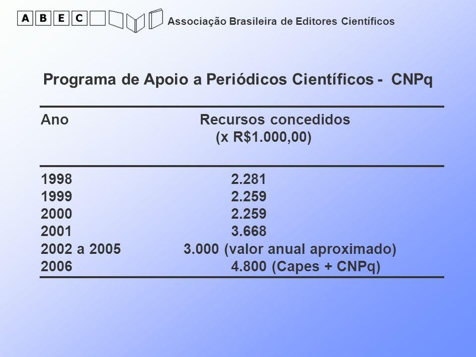 Associação Brasileira de Editores Científicos Programa de Apoio a Periódicos Científicos - CNPq Ano Recursos concedidos (x R$1.000,00) 19982.281 19992