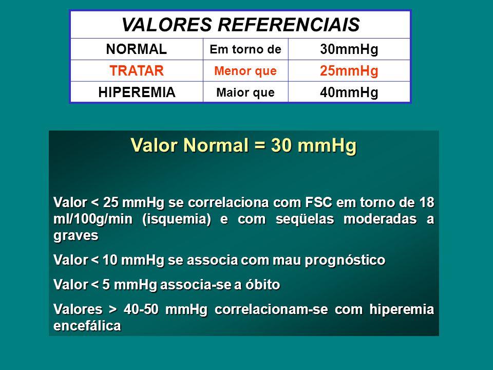 VALORES REFERENCIAIS NORMAL Em torno de 30mmHg TRATAR Menor que 25mmHg HIPEREMIA Maior que 40mmHg Valor Normal = 30 mmHg Valor < 25 mmHg se correlaciona com FSC em torno de 18 ml/100g/min (isquemia) e com seqüelas moderadas a graves Valor < 10 mmHg se associa com mau prognóstico Valor < 5 mmHg associa-se a óbito Valores > 40-50 mmHg correlacionam-se com hiperemia encefálica
