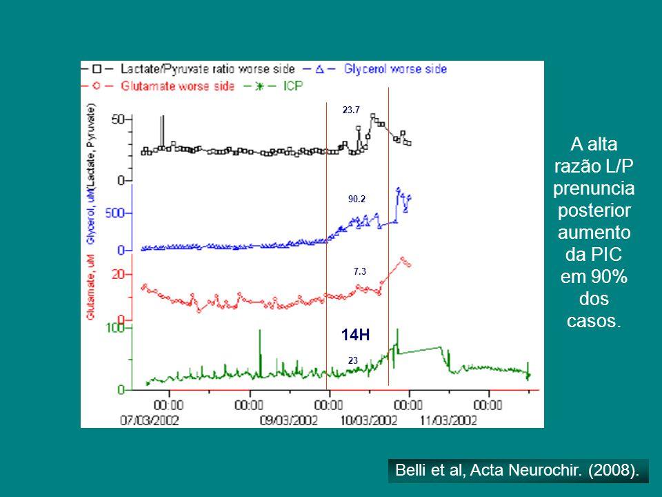 14H 23 7.3 90.2 23.7 A alta razão L/P prenuncia posterior aumento da PIC em 90% dos casos. Belli et al, Acta Neurochir. (2008).