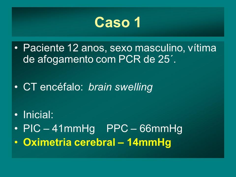 Caso 1 Paciente 12 anos, sexo masculino, vítima de afogamento com PCR de 25´. CT encéfalo: brain swelling Inicial: PIC – 41mmHg PPC – 66mmHg Oximetria