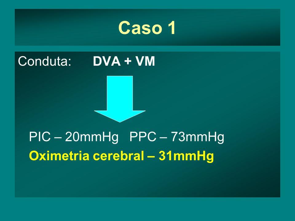 Caso 1 Conduta: DVA + VM PIC – 20mmHg PPC – 73mmHg Oximetria cerebral – 31mmHg