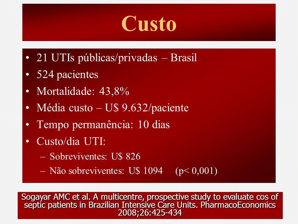 Custo 21 UTIs públicas/privadas – Brasil 524 pacientes Mortalidade: 43,8% Média custo – U$ 9.632/paciente Tempo permanência: 10 dias Custo/dia UTI: –S