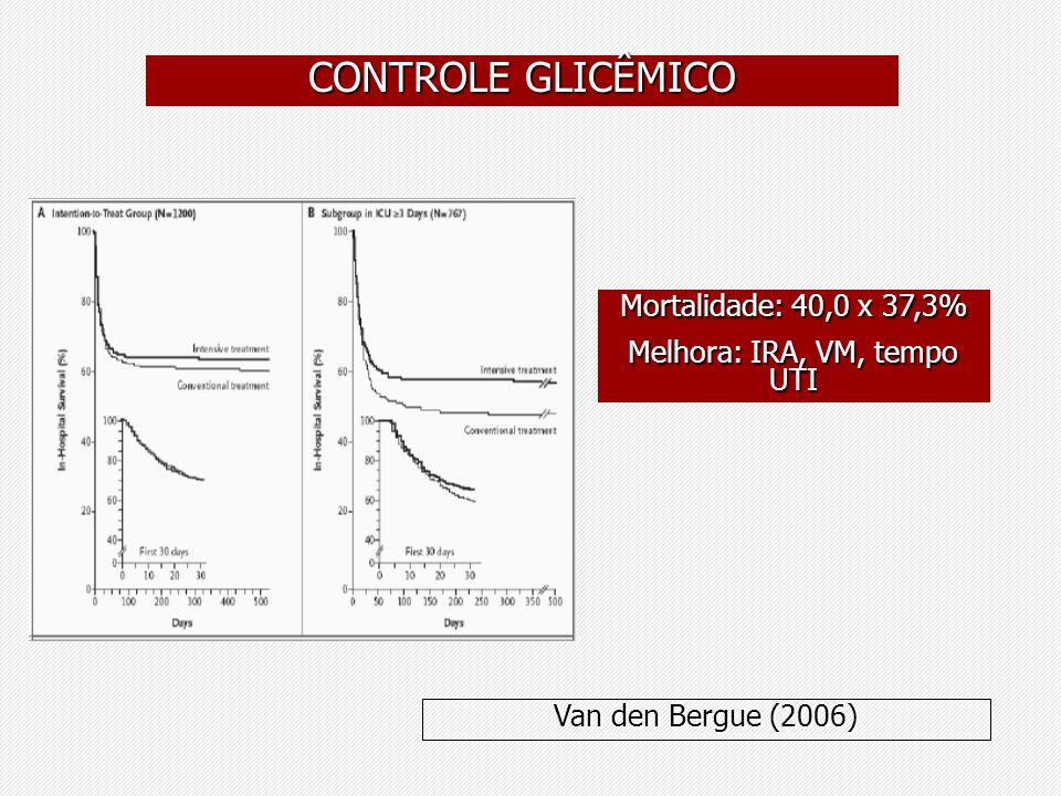 Mortalidade: 40,0 x 37,3% Melhora: IRA, VM, tempo UTI Van den Bergue (2006)