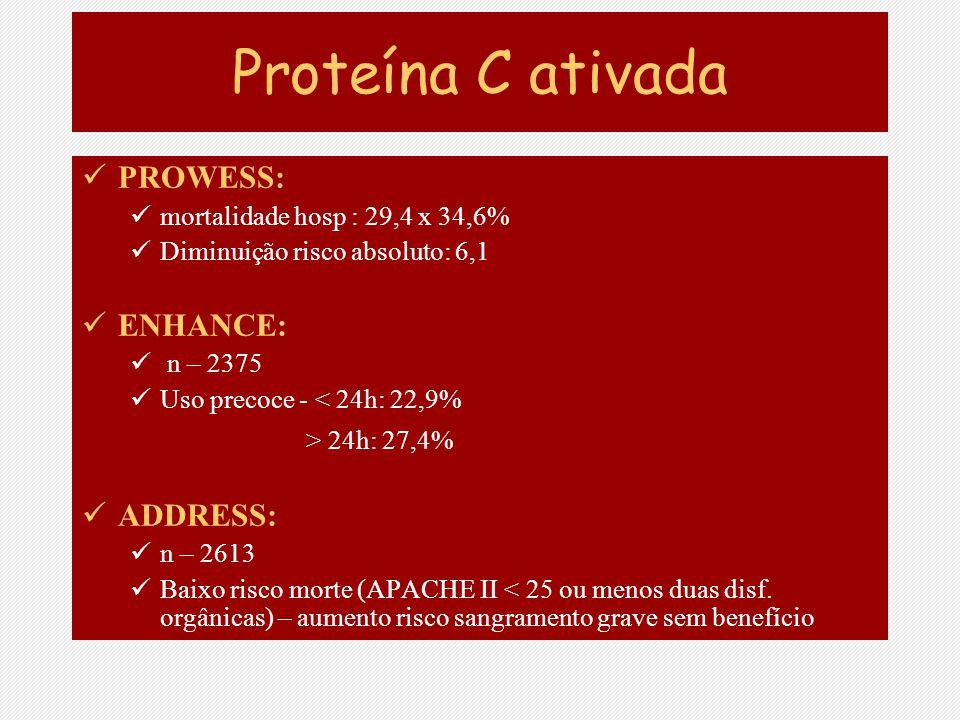 Proteína C ativada PROWESS: mortalidade hosp : 29,4 x 34,6% Diminuição risco absoluto: 6,1 ENHANCE: n – 2375 Uso precoce - < 24h: 22,9% > 24h: 27,4% A