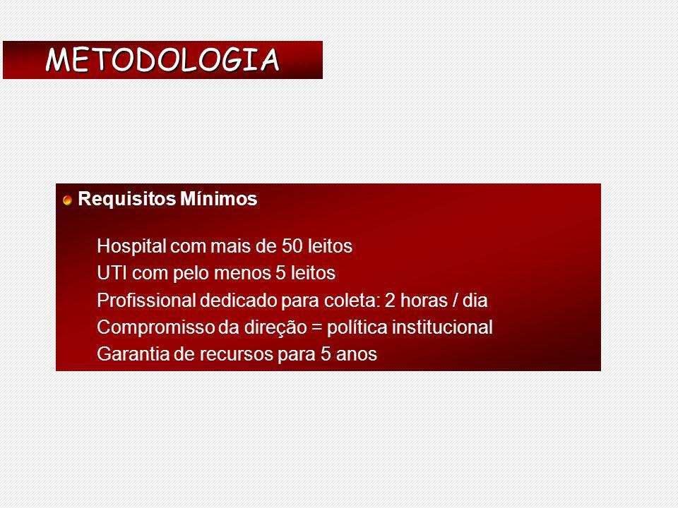 Mortalidade: >50% (52 to 57%) Sepse grave/Choque séptico (número de casos) : 400.000/ano Projeções : Sepse no Brasil