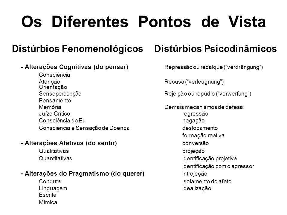 Distúrbios Fenomenológicos Distúrbios Psicodinâmicos - Alterações Cognitivas (do pensar) Repressão ou recalque (verdrängung) Consciência Atenção Recus
