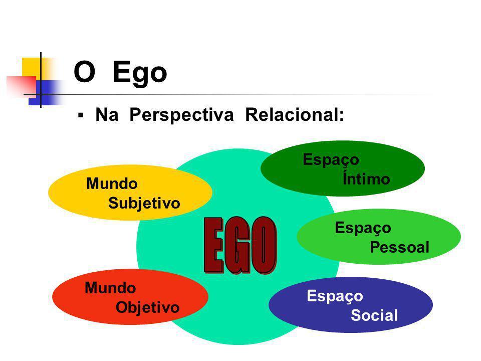 O Ego Na Perspectiva Relacional: Mundo Subjetivo Mundo Objetivo Espaço Íntimo Espaço Pessoal Espaço Social