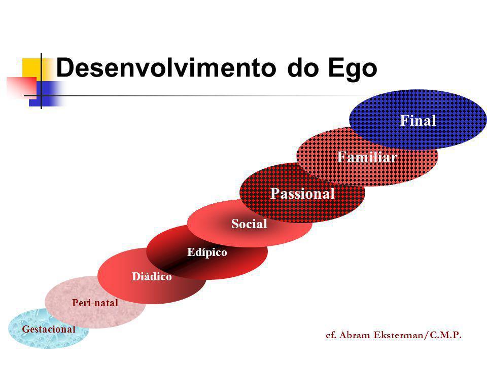 Desenvolvimento do Ego cf. Abram Eksterman/C.M.P. Gestacional Peri-natal Diádico Edípico Social Passional Familiar Final