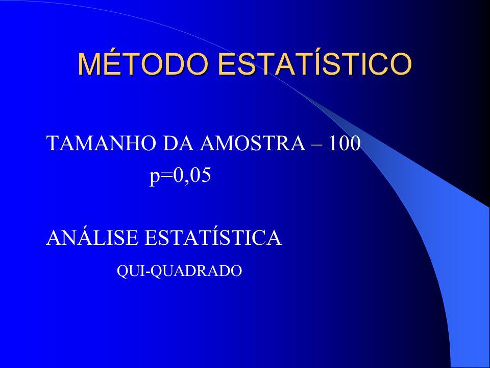 MÉTODO ESTATÍSTICO TAMANHO DA AMOSTRA – 100 p=0,05 ANÁLISE ESTATÍSTICA QUI-QUADRADO