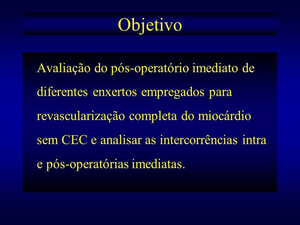 Objetivo Avaliação do pós-operatório imediato de diferentes enxertos empregados para revascularização completa do miocárdio sem CEC e analisar as inte