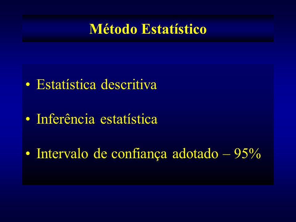 Método Estatístico Estatística descritiva Inferência estatística Intervalo de confiança adotado – 95%