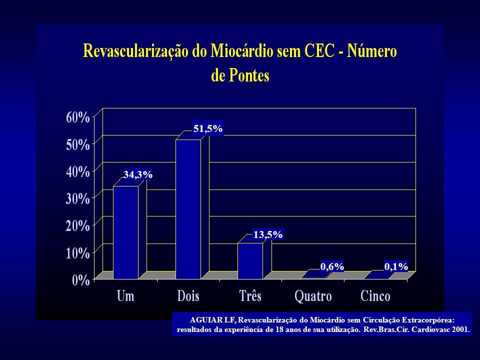 34,3% 51,5% 13,5% 0,6%0,1% AGUIAR LF, Revascularização do Miocárdio sem Circulação Extracorpórea: resultados da experiência de 18 anos de sua utilizaç