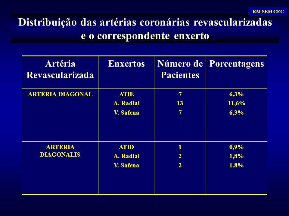 Artéria Revascularizada EnxertosNúmero de Pacientes Porcentagens ARTÉRIA DIAGONALATIE A. Radial V. Safena 7 13 7 6,3% 11,6% 6,3% ARTÉRIA DIAGONALIS AT
