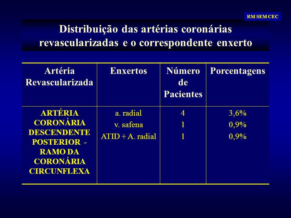 Distribuição das artérias coronárias revascularizadas e o correspondente enxerto Artéria Revascularizada EnxertosNúmero de Pacientes Porcentagens ARTÉ