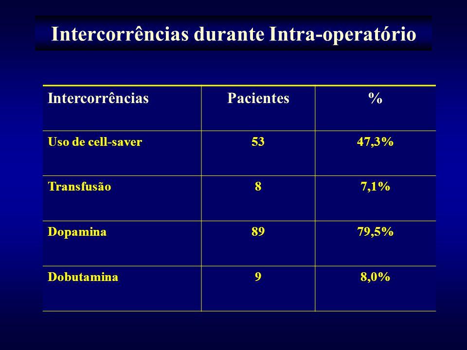 Intercorrências durante Intra-operatório IntercorrênciasPacientes% Uso de cell-saver5347,3% Transfusão87,1% Dopamina8979,5% Dobutamina98,0%