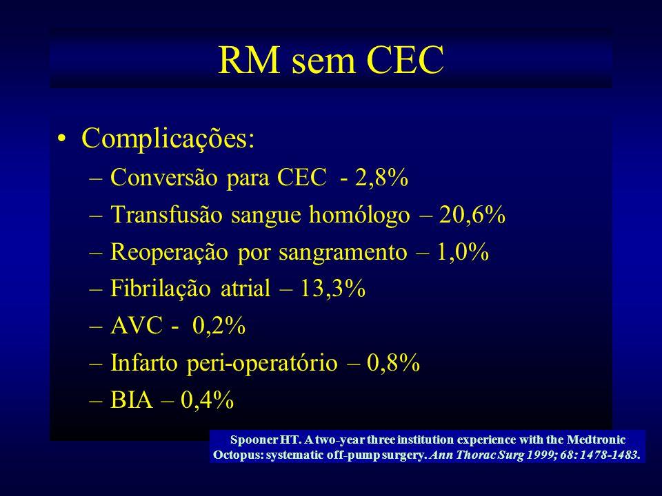 RM sem CEC Complicações: –Conversão para CEC - 2,8% –Transfusão sangue homólogo – 20,6% –Reoperação por sangramento – 1,0% –Fibrilação atrial – 13,3%