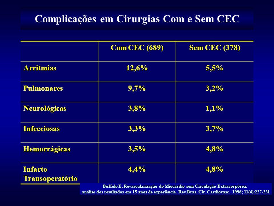 Complicações em Cirurgias Com e Sem CEC Com CEC (689)Sem CEC (378) Arritmias12,6%5,5% Pulmonares9,7%3,2% Neurológicas3,8%1,1% Infecciosas3,3%3,7% Hemo