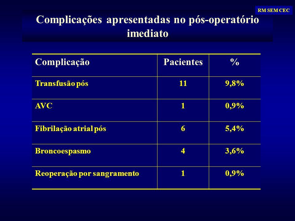Complicações apresentadas no pós-operatório imediato ComplicaçãoPacientes% Transfusão pós119,8% AVC10,9% Fibrilação atrial pós65,4% Broncoespasmo43,6%