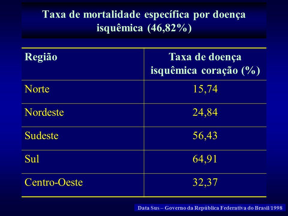 Taxa de mortalidade específica por doença isquêmica (46,82%) RegiãoTaxa de doença isquêmica coração (%) Norte15,74 Nordeste24,84 Sudeste56,43 Sul64,91
