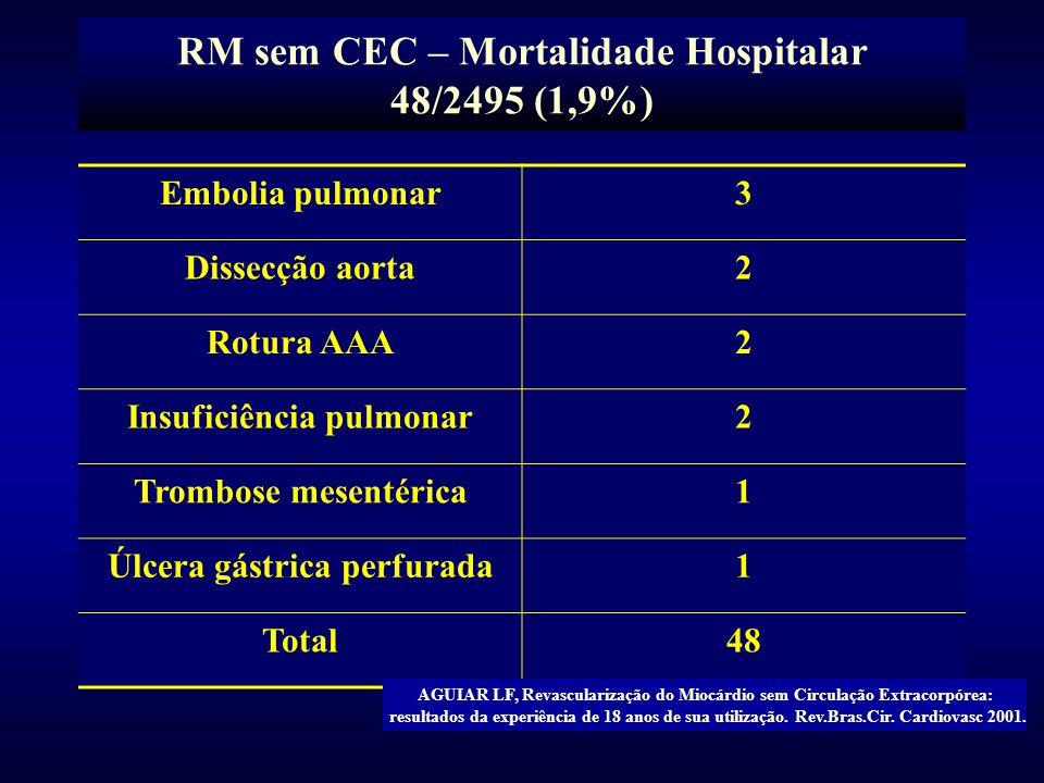 RM sem CEC – Mortalidade Hospitalar 48/2495 (1,9%) Embolia pulmonar3 Dissecção aorta2 Rotura AAA2 Insuficiência pulmonar2 Trombose mesentérica1 Úlcera