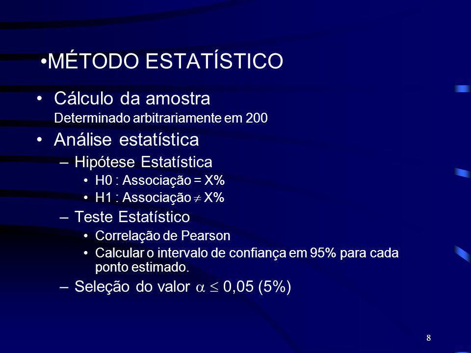 8 MÉTODO ESTATÍSTICO Cálculo da amostra Determinado arbitrariamente em 200 Análise estatística –Hipótese Estatística H0 : Associação = X% H1 : Associa