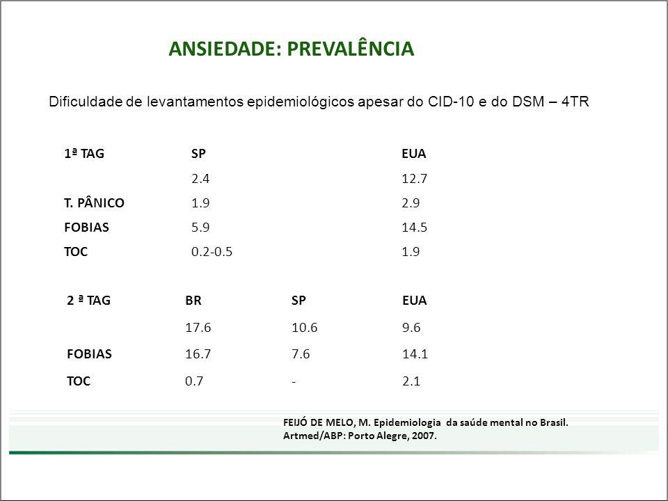 ANSIEDADE: PREVALÊNCIA Dificuldade de levantamentos epidemiológicos apesar do CID-10 e do DSM – 4TR 1ª TAGSPEUA 2.412.7 T. PÂNICO1.92.9 FOBIAS5.914.5