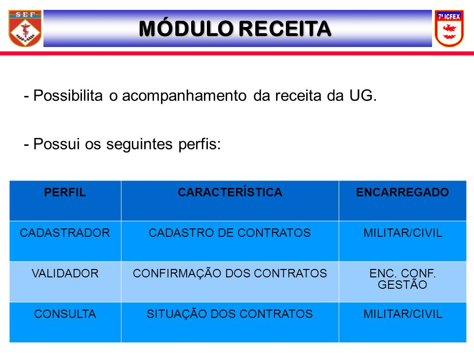 MÓDULO RECEITA - Possibilita o acompanhamento da receita da UG. - Possui os seguintes perfis: PERFILCARACTERÍSTICAENCARREGADO CADASTRADORCADASTRO DE C