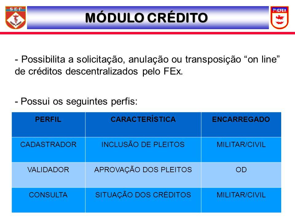 MÓDULO CRÉDITO - Possibilita a solicitação, anulação ou transposição on line de créditos descentralizados pelo FEx. - Possui os seguintes perfis: PERF