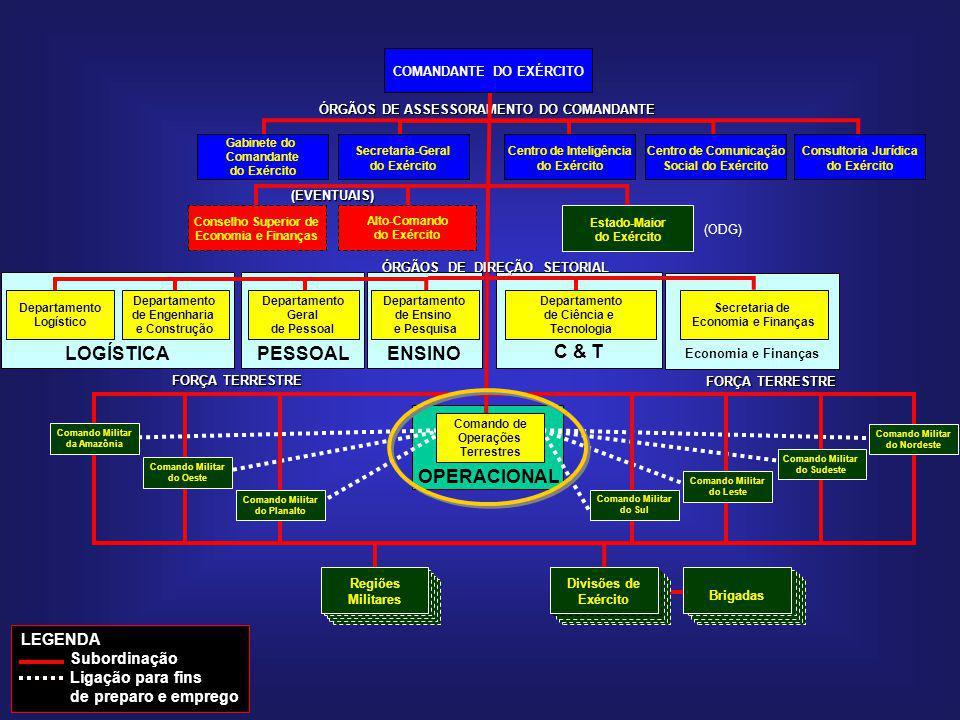 Economia e Finanças ENSINO OPERACIONAL Comando Militar do Planalto Comando Militar do Nordeste Comando Militar do Sul Comando Militar da Amazônia Coma