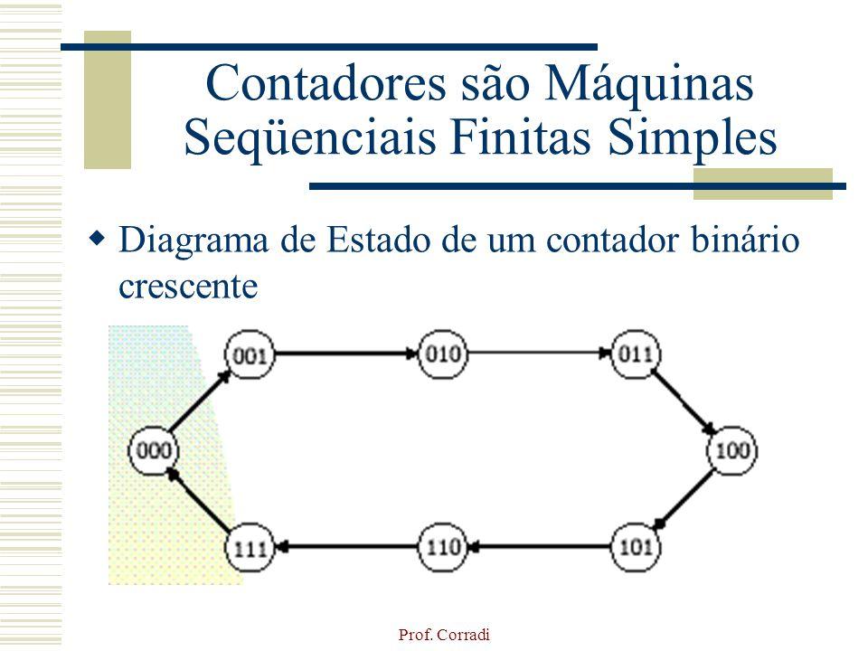 Prof. Corradi Contadores são Máquinas Seqüenciais Finitas Simples Diagrama de Estado de um contador binário crescente