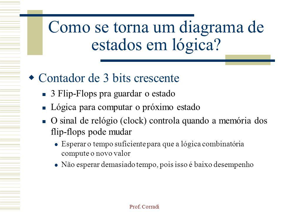 Prof. Corradi Como se torna um diagrama de estados em lógica? Contador de 3 bits crescente 3 Flip-Flops pra guardar o estado Lógica para computar o pr
