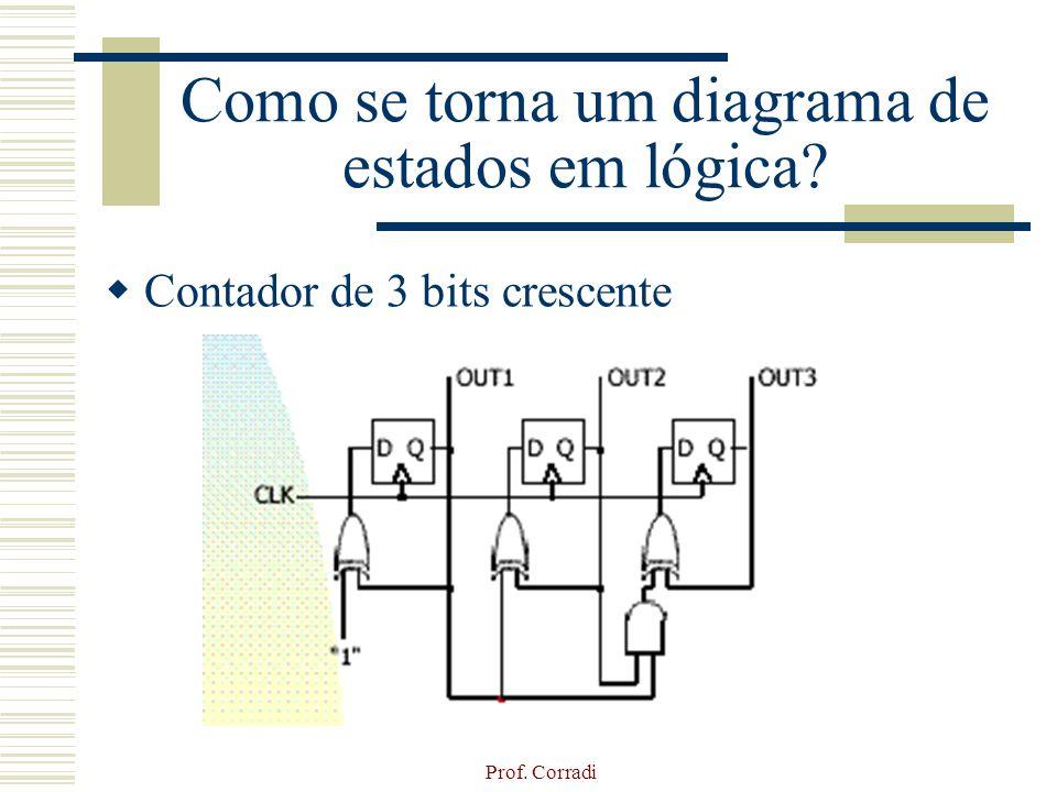 Prof. Corradi Como se torna um diagrama de estados em lógica? Contador de 3 bits crescente