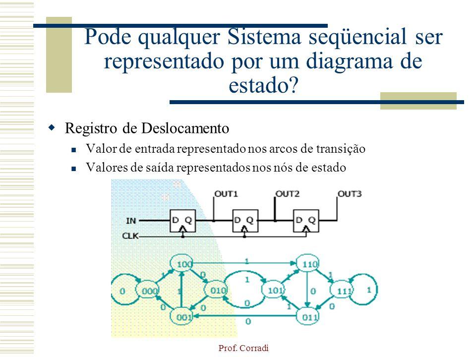 Prof. Corradi Pode qualquer Sistema seqüencial ser representado por um diagrama de estado? Registro de Deslocamento Valor de entrada representado nos
