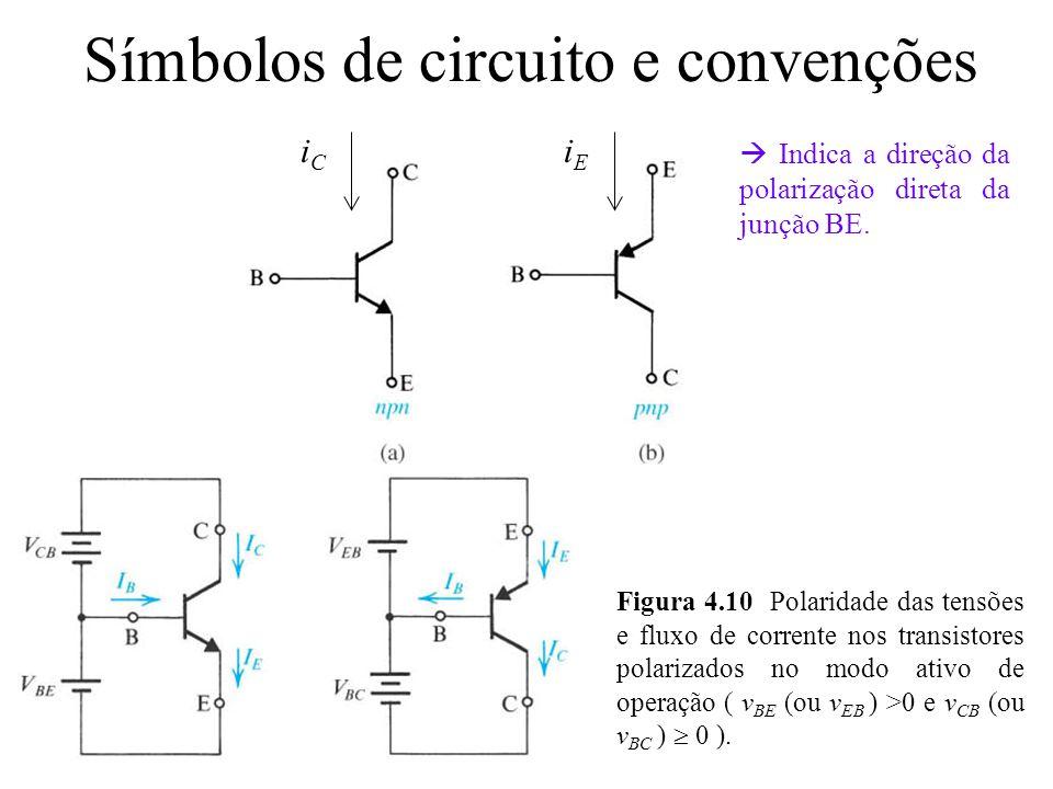Símbolos de circuito e convenções iCiC iEiE Indica a direção da polarização direta da junção BE. Figura 4.10 Polaridade das tensões e fluxo de corrent