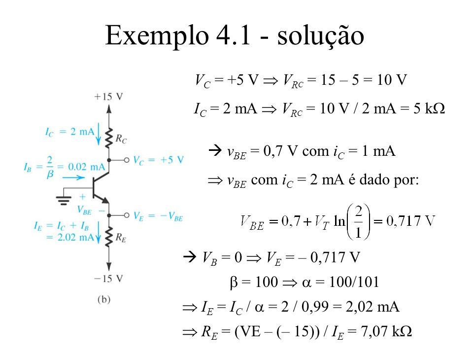 Exemplo 4.1 - solução V C = +5 V V R C = 15 – 5 = 10 V I C = 2 mA V R C = 10 V / 2 mA = 5 k v BE = 0,7 V com i C = 1 mA v BE com i C = 2 mA é dado por