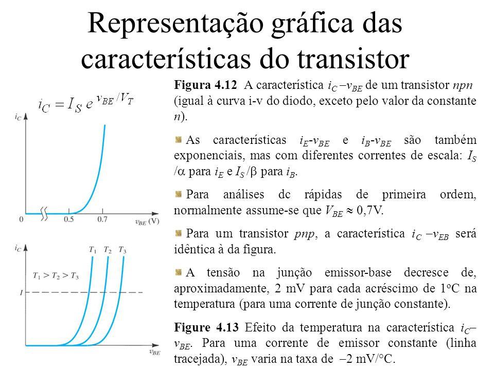 Representação gráfica das características do transistor Figura 4.12 A característica i C – v BE de um transistor npn (igual à curva i-v do diodo, exce